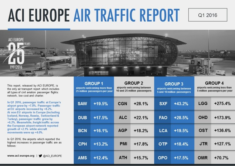 ACI E TRAFFIC TOP 5s Q1 2016