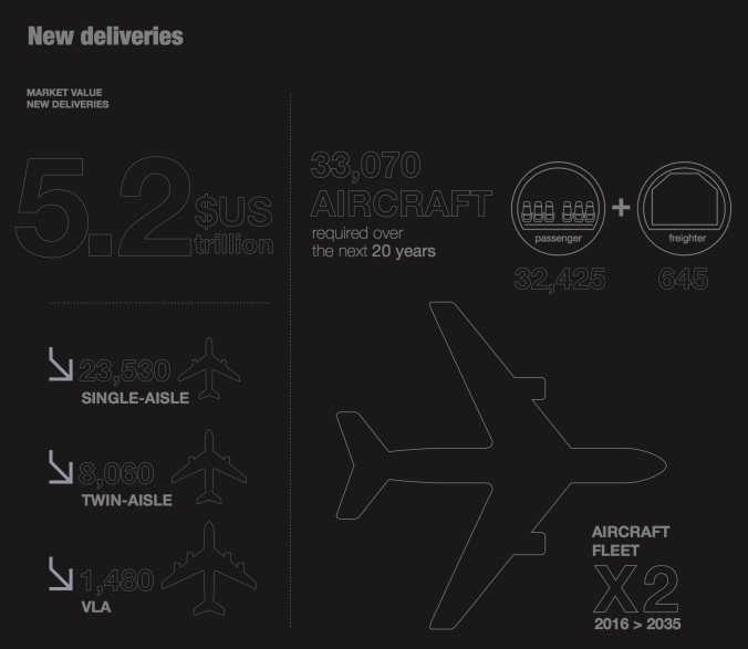 Airbus_Global_Market_Forecast_2016-2035_Leaflet-2, New Deliveries