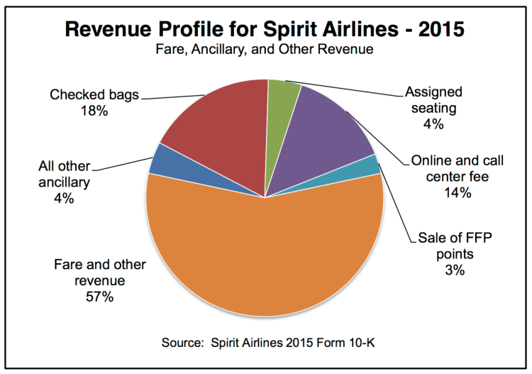Banners_and_Alerts_and_www_ideaworkscompany_com_wp-content_uploads_2016_07_2015-Top-10-Airline-Ancillary-Revenue-Rankings-Final_pdf