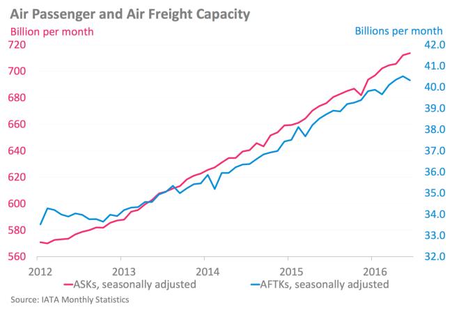 www_iata_org_whatwedo_Documents_economics_Airlines-Financial-Monitor-jul-16_pdf_2