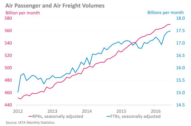 www_iata_org_whatwedo_Documents_economics_Airlines-Financial-Monitor-jul-16_pdf_3
