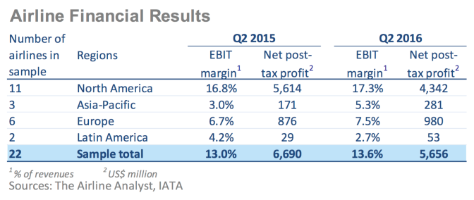 www_iata_org_whatwedo_Documents_economics_Airlines-Financial-Monitor-jul-16_pdf_6