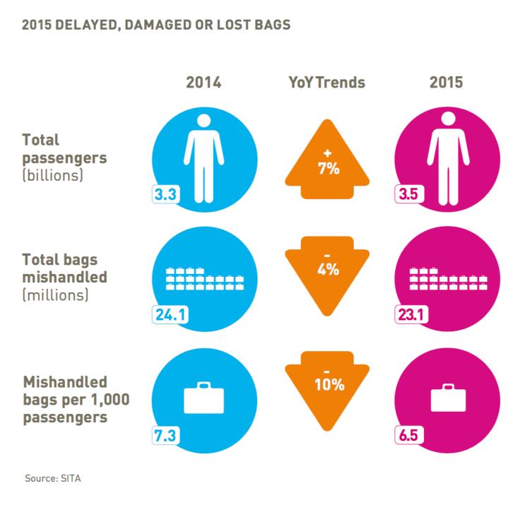 www_sita_aero_globalassets_docs_surveys--reports_sita-baggage-report-2016_pdf_2
