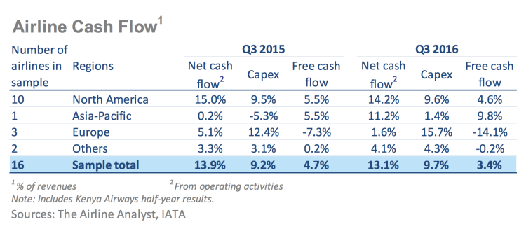 banners_and_alerts_and_www_iata_org_whatwedo_documents_economics_airlines-financial-monitor-oct-16_pdf